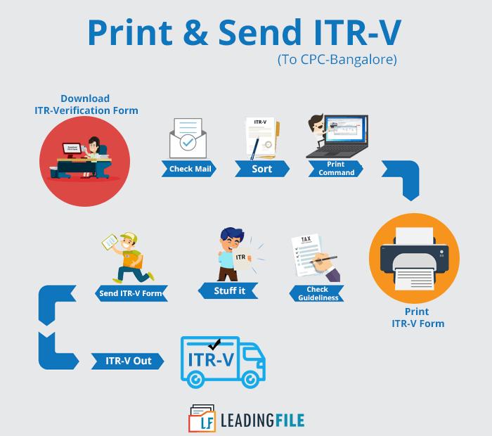 print itr-v form