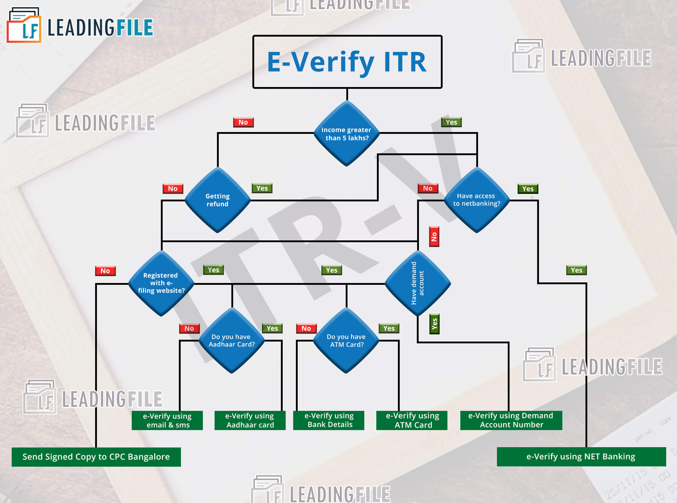 e-verify itr