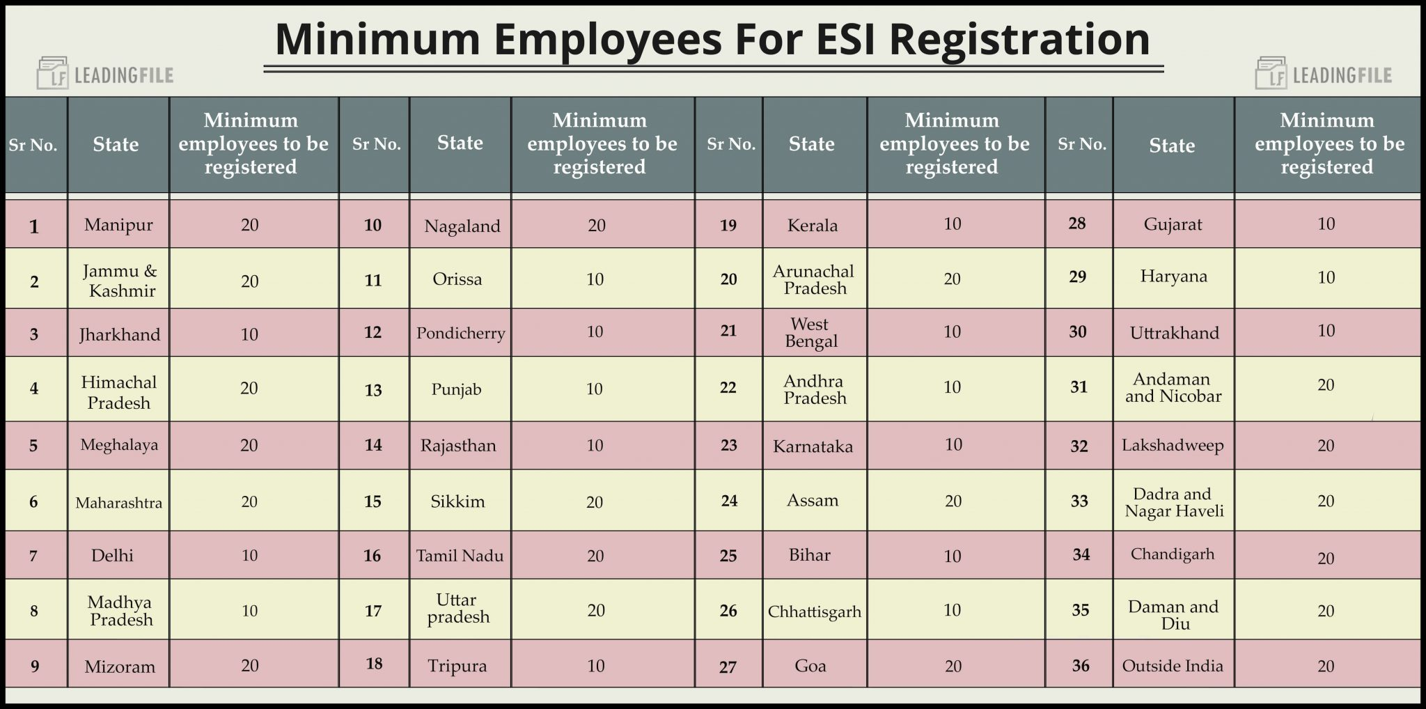 Minimum Employees For ESI Registration