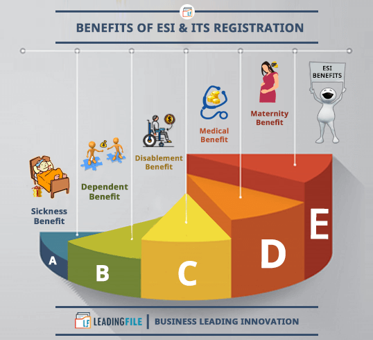 Benefits Of ESI & Its Registration
