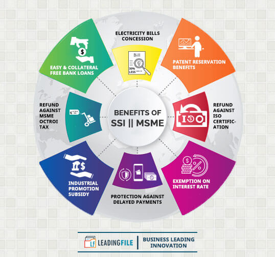 Benefits Of SSI || MSME Registration