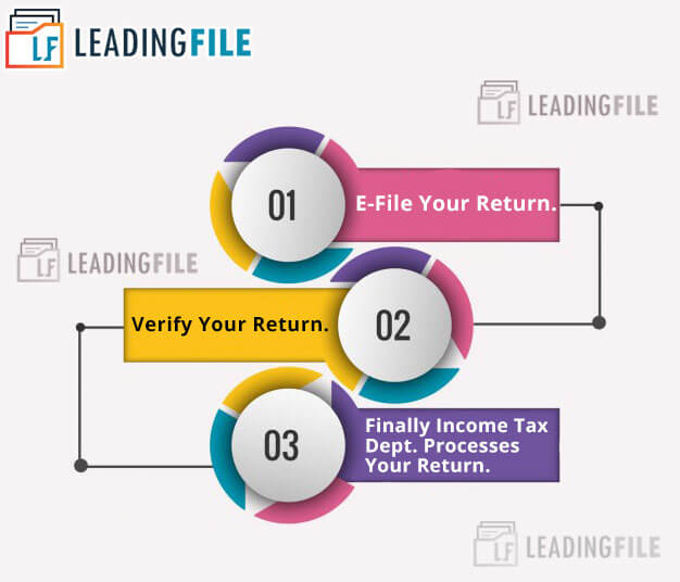 ITR e-filing || LeadingFile