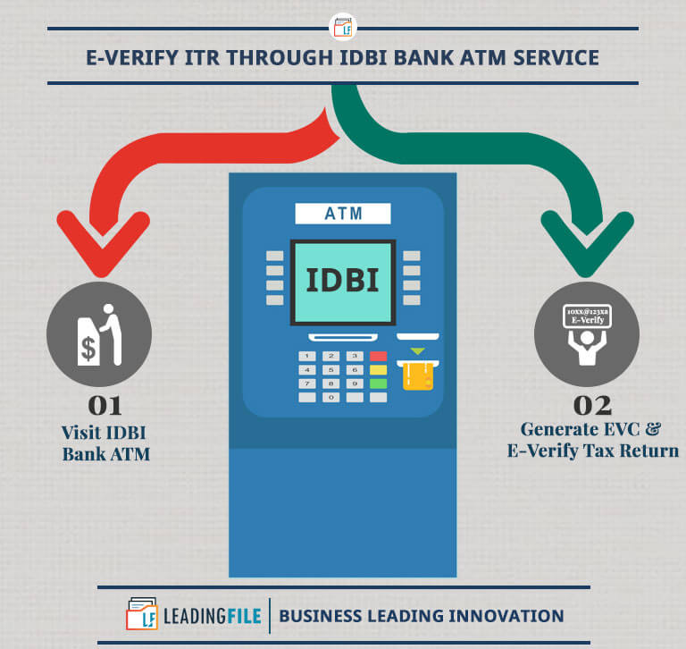 E-Verify ITR Through IDBI Bank ATM Service
