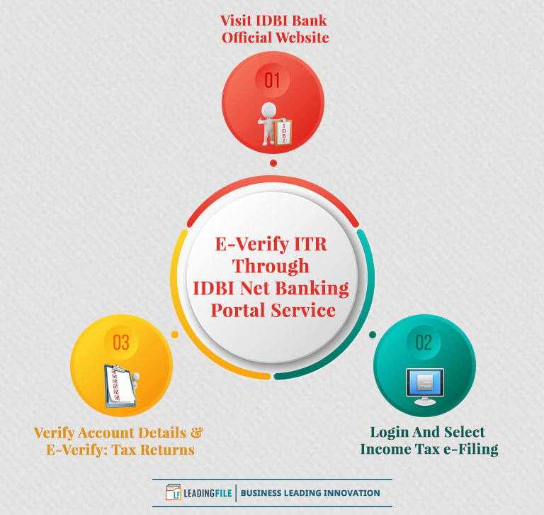 E-Verify ITR Through IDBI Net Banking Portal Service