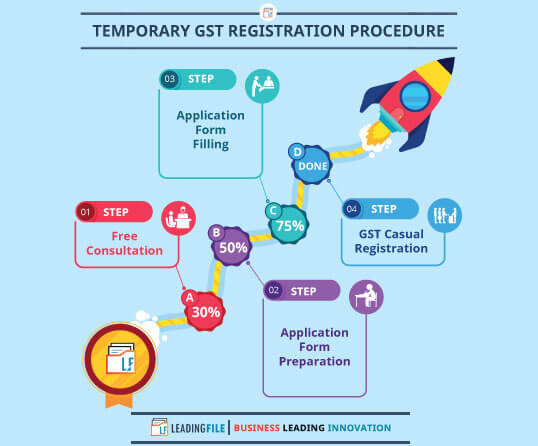 Temporary || Voluntary GST Registration Procedure