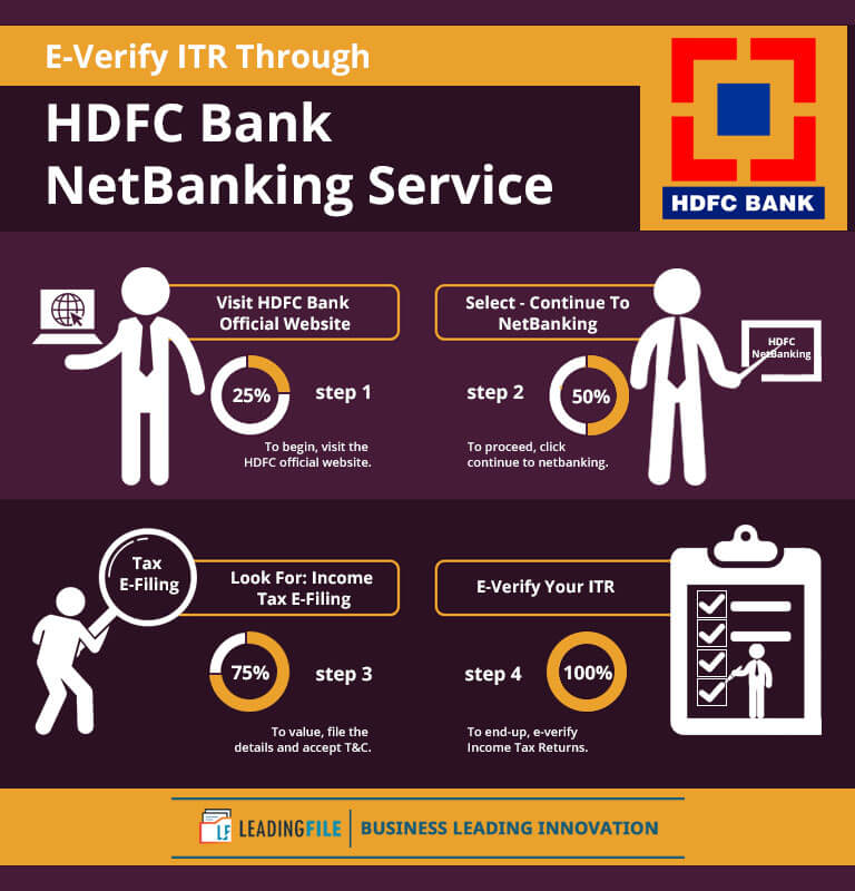 E-Verify ITR Through HDFC Bank Net Banking Service