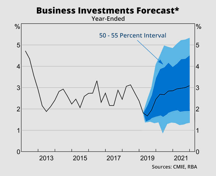Business Investments Forecast