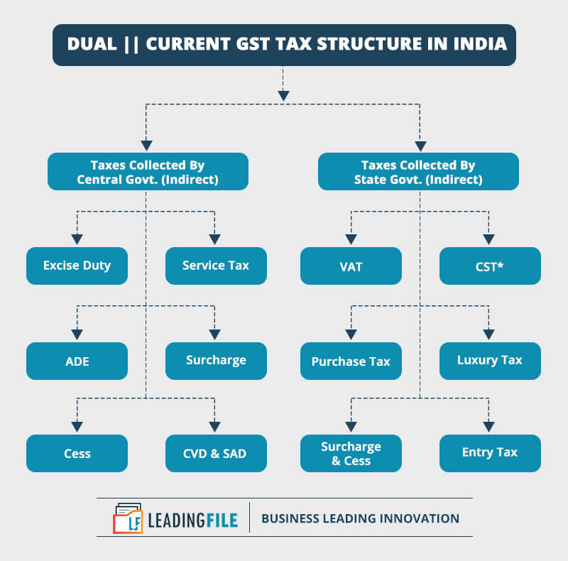 Current Tax Structure In India