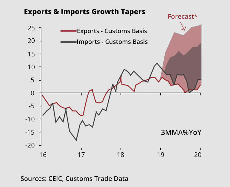 Impact on Import and Export