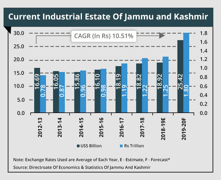 Industrial Estate graph for impact on business by article 370, 35A removing