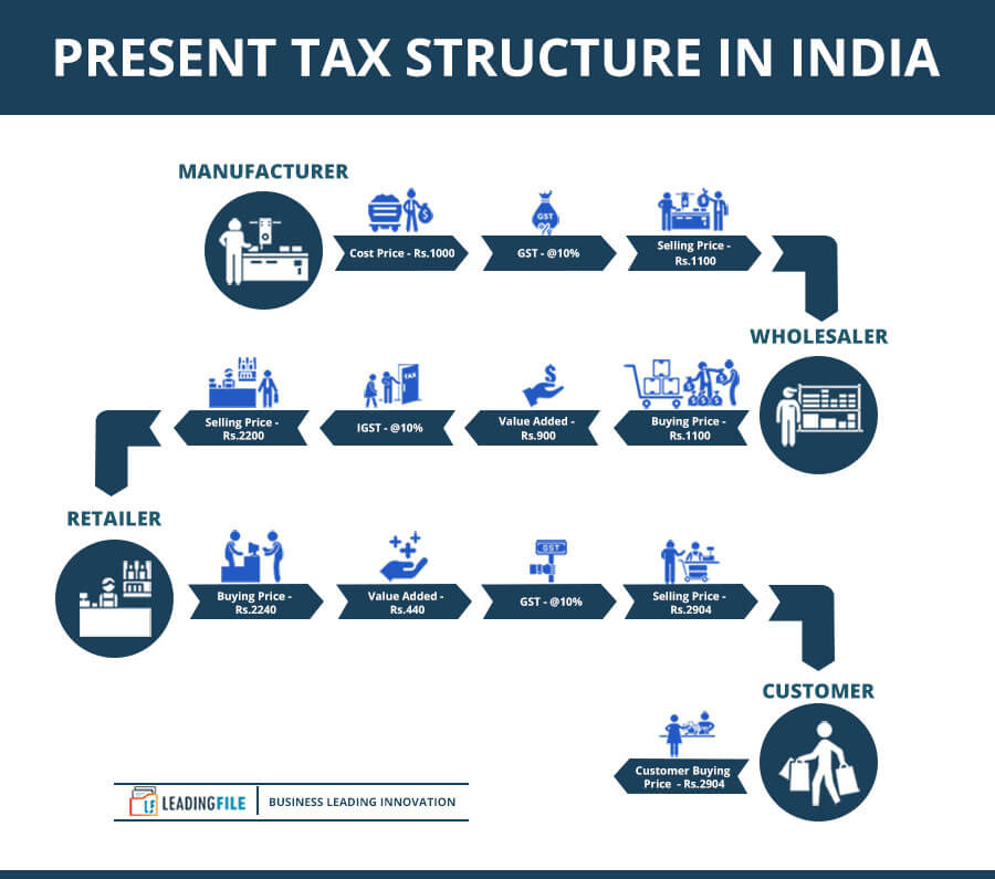 Present Tax Structure In India