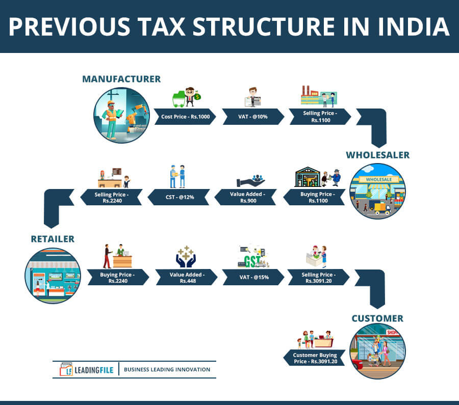 Previous Tax Structure