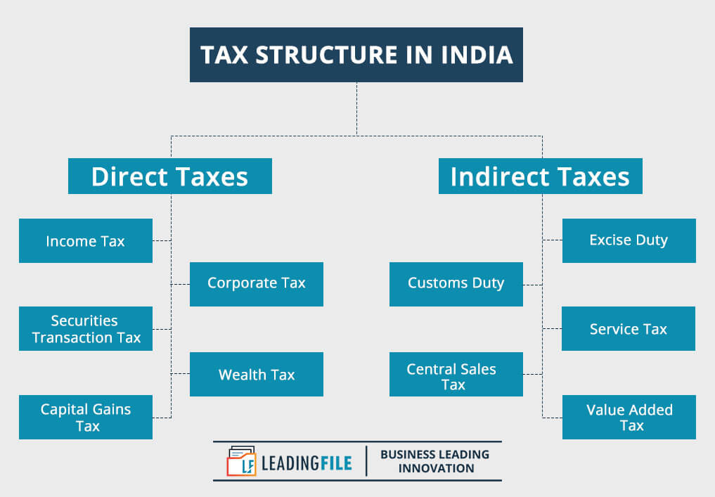 Tax Structure In India