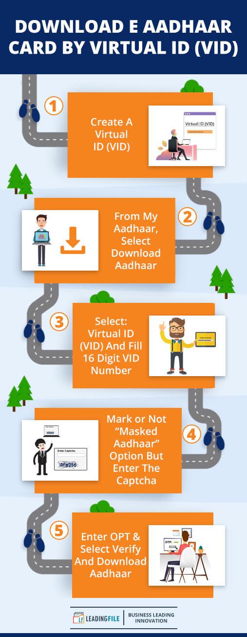 Aadhaar-Card-Download By-Virtual-ID