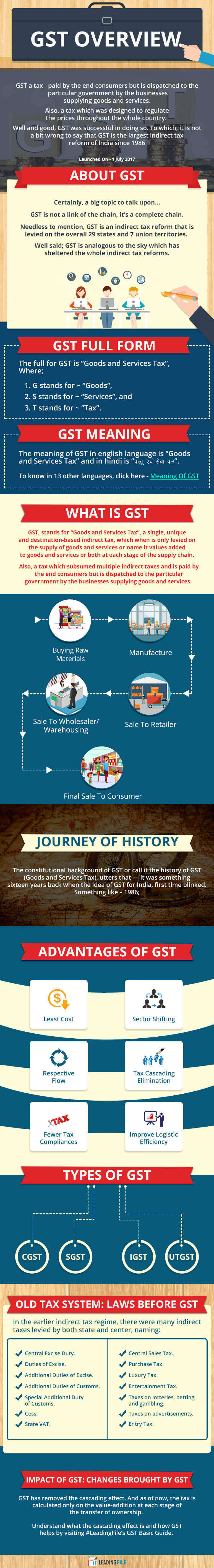 GST Information Explained -- All About GST