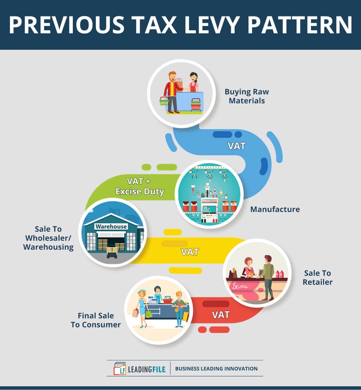 Previous Tax Levy Pattern