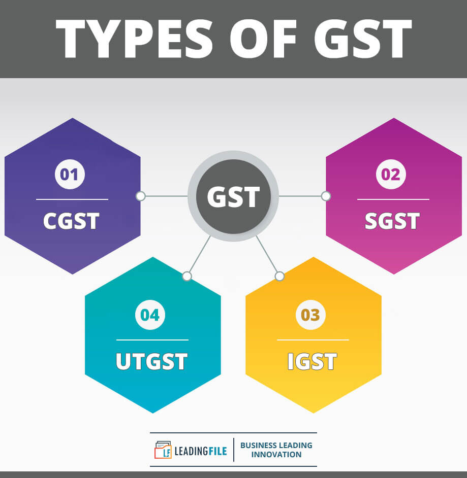 Types Of GST