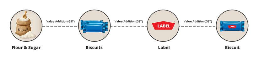 Value Addition Process