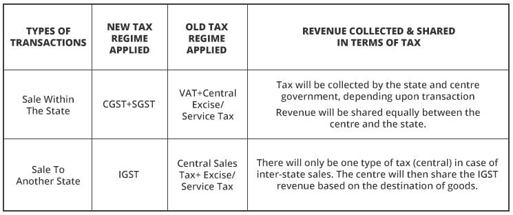 difference between vat and sales tax